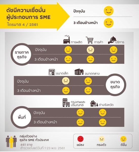 กรุงศรีเผยผลสำรวจ Krungsri SME Index ผู้ประกอบการเชื่อมั่นเพิ่มขึ้น หลังภาคท่องเที่ยวฟื้น-EEC ช่วยหนุน