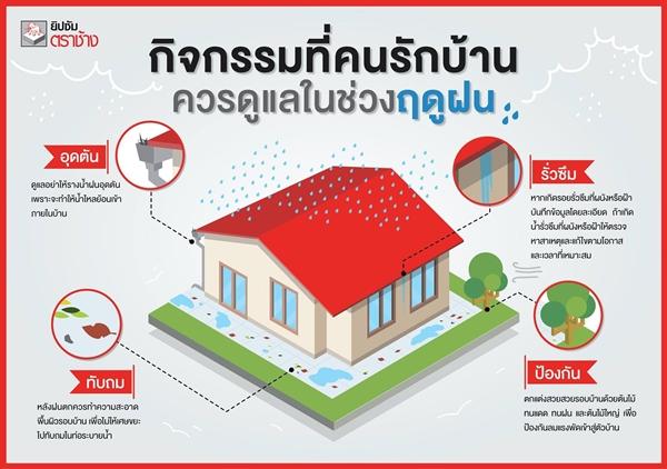 4 คอนเซ็ปต์หลัก เตรียมบ้านให้พร้อมรับฤดูฝน