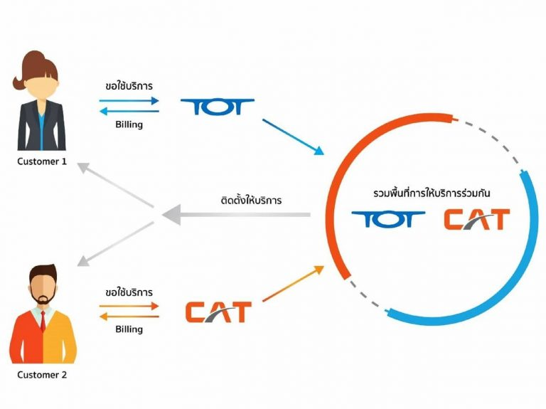 CAT–TOT ร่วมบริการอินเทอร์เน็ตนำร่อง รวมเป็น NT การันตีไม่มีล่ม