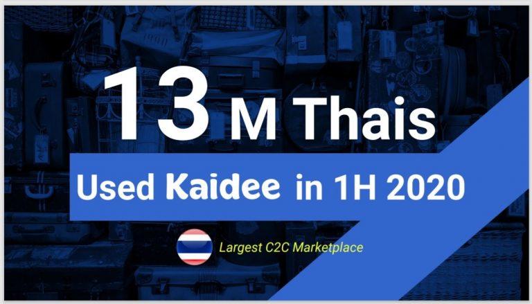 Kaidee เผยตัวเลขการใช้งานครึ่งปีแรก 2563 เติบโตสวนกระแสเศรษฐกิจ