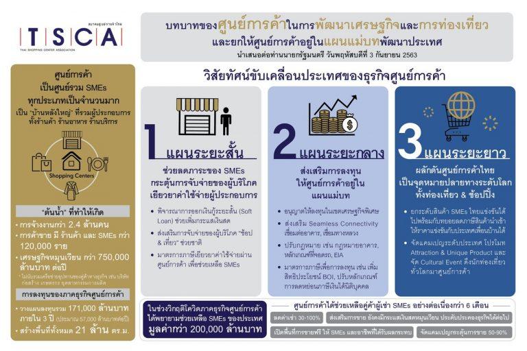 """""""สมาคมศูนย์การค้าไทย"""" ผนึกกำลังภาครัฐ ผลักดันศูนย์การค้า ช่วยขับเคลื่อนประเทศ"""