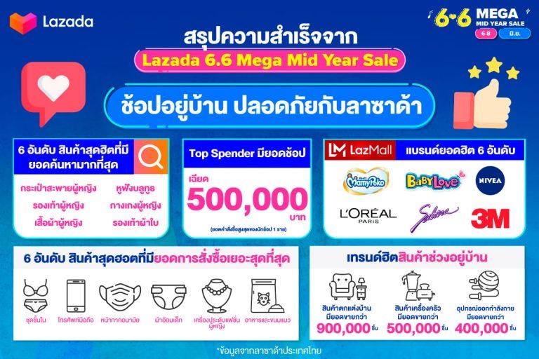 ลาซาด้า ประเทศไทย เผยแคมเปญ 6.6 Mega Mid Year Sale
