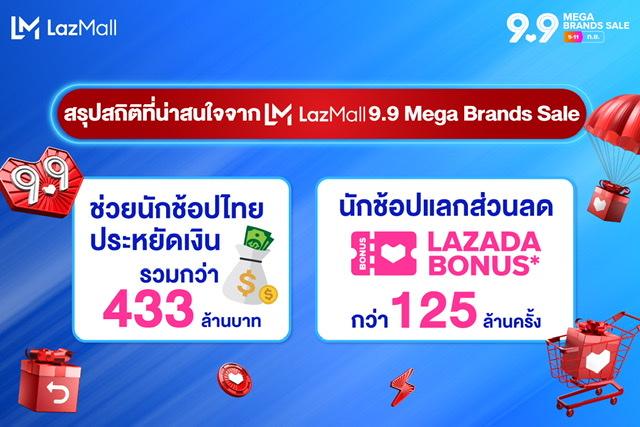 ลาซาด้า ช่วยคนไทยประหยัดเงินในกระเป๋ากว่า433ล้านบาท ในแคมเปญLazMall9.9ลดอลัง ปังทุกแบรนด์