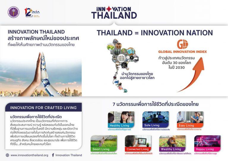 """NIA จับมือพันธมิตรสร้าง """"เครือข่ายนวัตกรรมประเทศไทย"""" รวมพลัง """"พลิกฟื้นประเทศ…ด้วยนวัตกรรมไทย"""""""