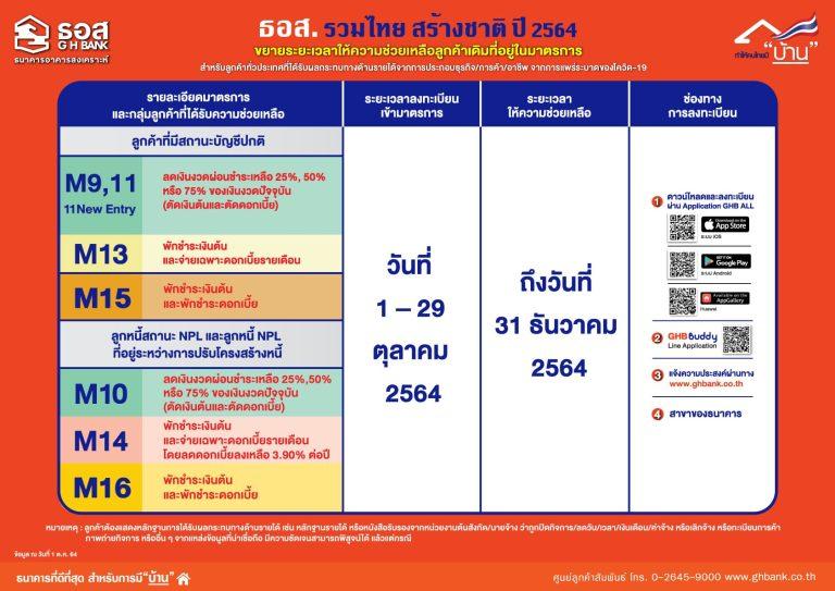 ธอส. ขยายเวลาช่วยลูกค้าเดิมที่อยู่ในมาตรการ COVID-19 ถึง 31 ธ.ค. 64 ด้วย 8 มาตรการ ตามโครงการ ธอส. รวมไทย สร้างชาติ ลงทะเบียนภายใน 29 ต.ค. 64