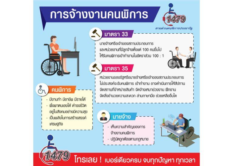 เผยผู้พิการรับผลกระทบหนัก นายจ้างเมินรับเข้าทำงานตามกฎหมายกำหนด วอน!ให้งาน ให้ชีวิตผู้พิการตามม.33ช่วยทั้งครอบครัวฯ