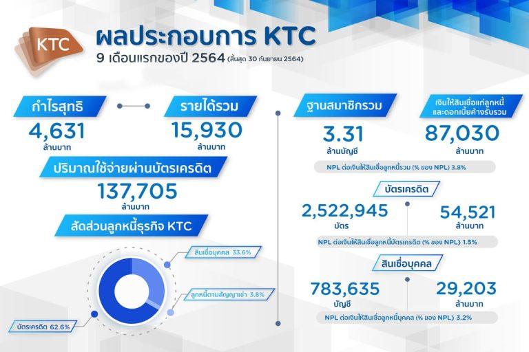 เคทีซีกำไร 9 เดือน 4,631 ล้านบาท เข้มคัดกรองสมาชิกใหม่มุ่งบริหารพอร์ตลูกหนี้คุณภาพ พร้อมรุกหลังคลายล็อคดาวน์